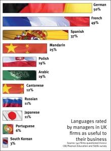 CBI languages chart