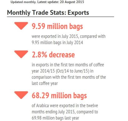 ICO infographic coffee exports